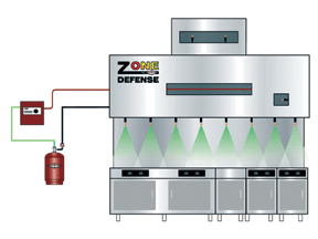 Amerex ZD Restaurant Fire Suppression System